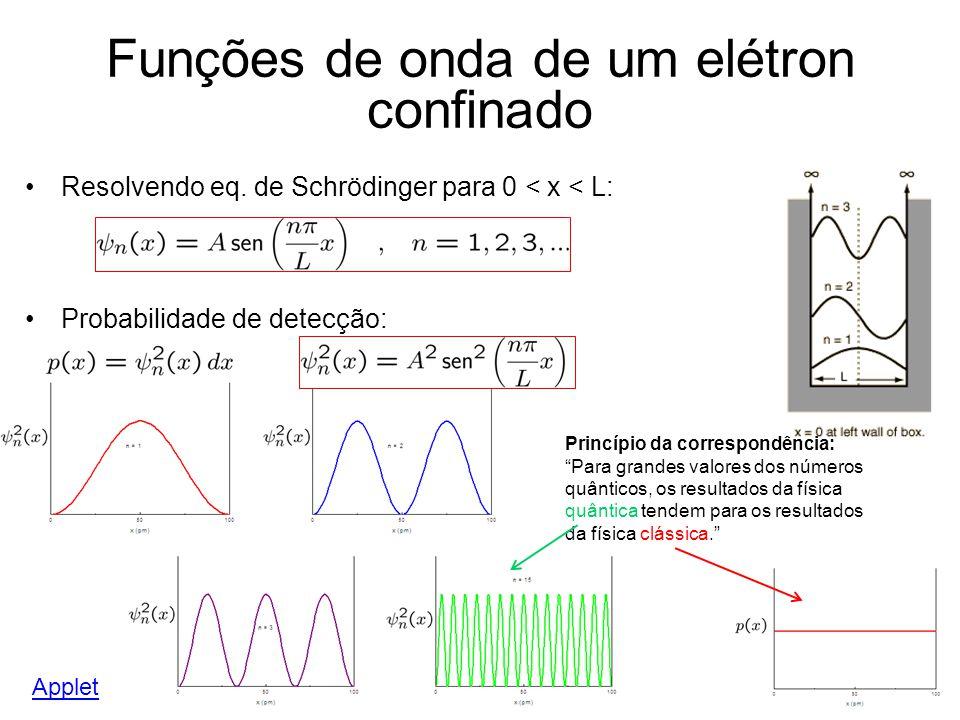 Funções de onda de um elétron confinado