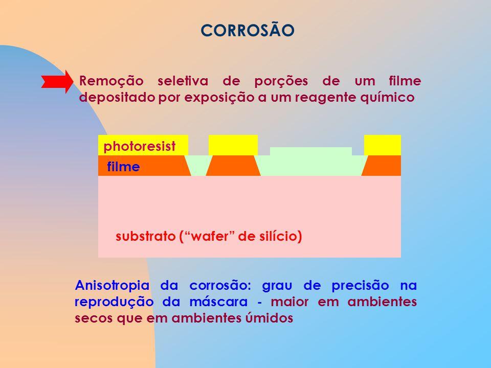 CORROSÃO Remoção seletiva de porções de um filme depositado por exposição a um reagente químico. substrato ( wafer de silício)