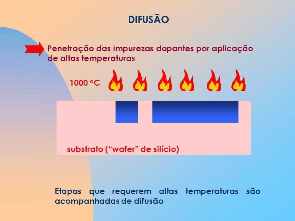 DIFUSÃO Penetração das impurezas dopantes por aplicação de altas temperaturas. 1000 oC.