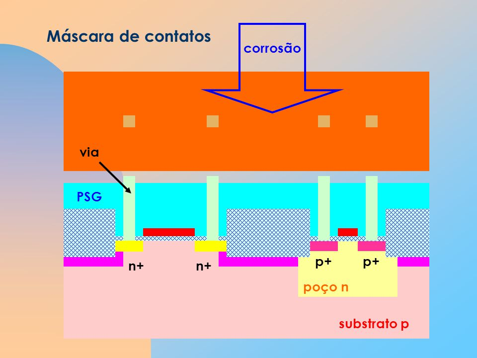 Máscara de contatos corrosão via PSG p+ n+ poço n substrato p