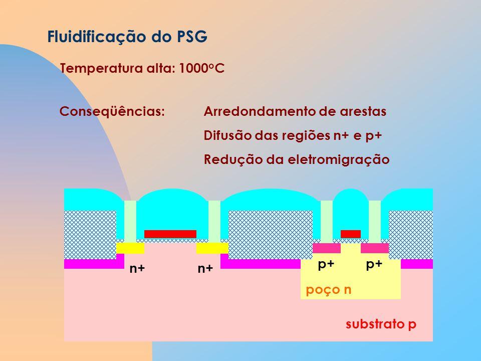 Fluidificação do PSG Temperatura alta: 1000oC