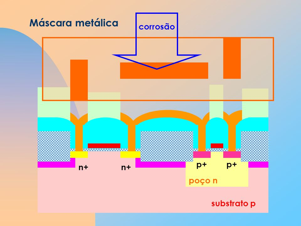 Máscara metálica corrosão p+ n+ poço n substrato p