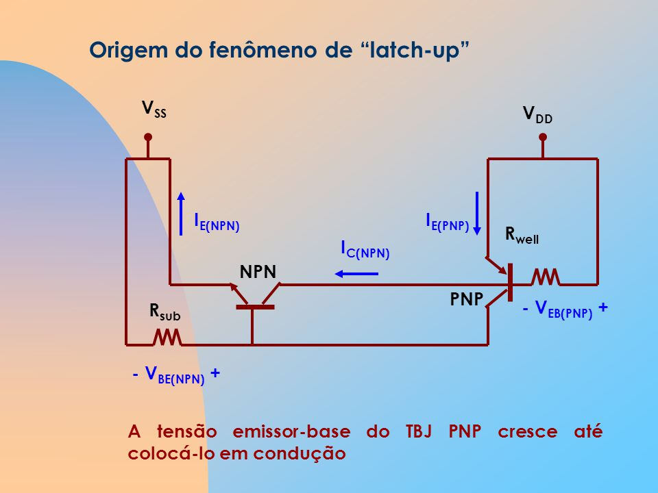 Origem do fenômeno de latch-up