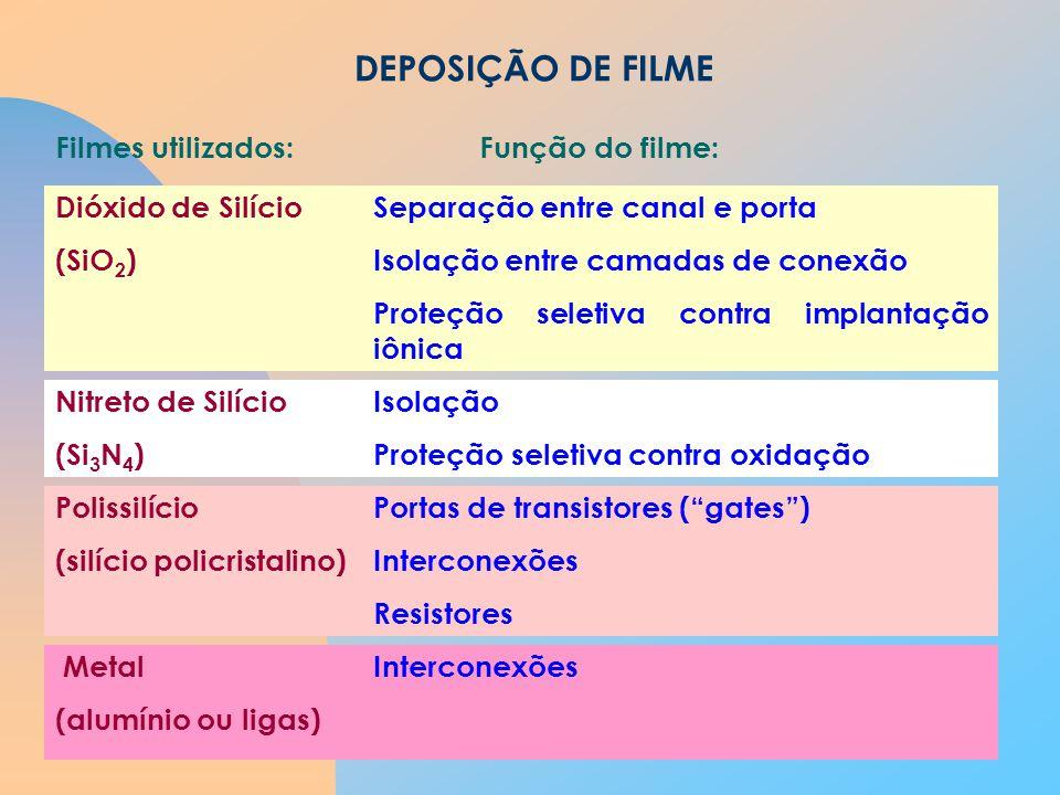 DEPOSIÇÃO DE FILME Filmes utilizados: Função do filme: