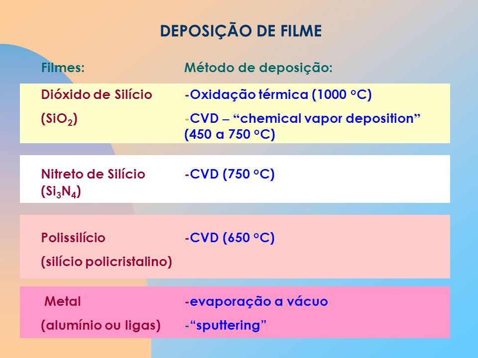 DEPOSIÇÃO DE FILME Filmes: Método de deposição:
