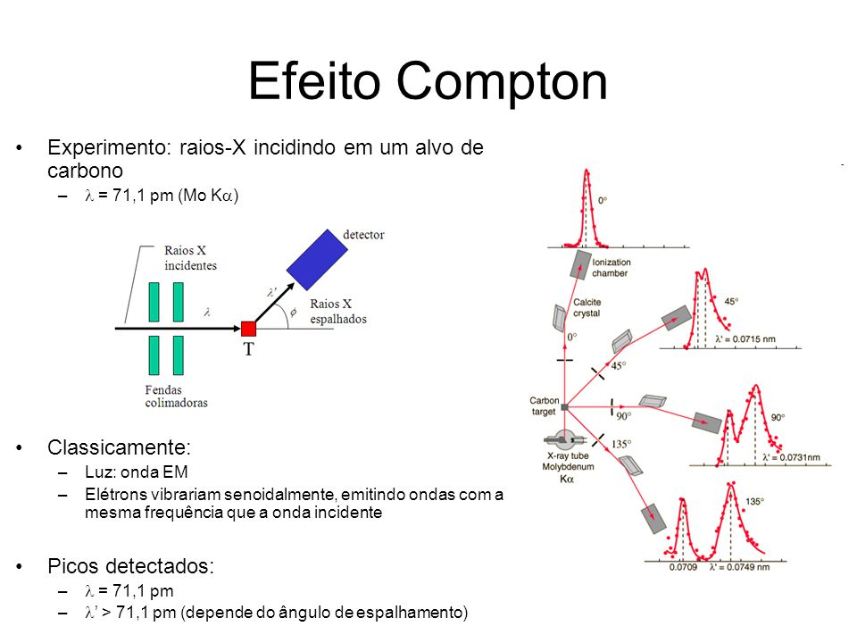 Efeito Compton Experimento: raios-X incidindo em um alvo de carbono