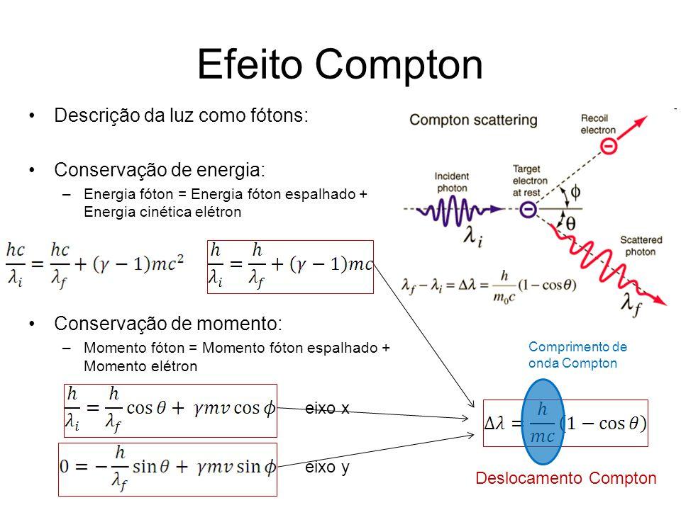 Efeito Compton Descrição da luz como fótons: Conservação de energia:
