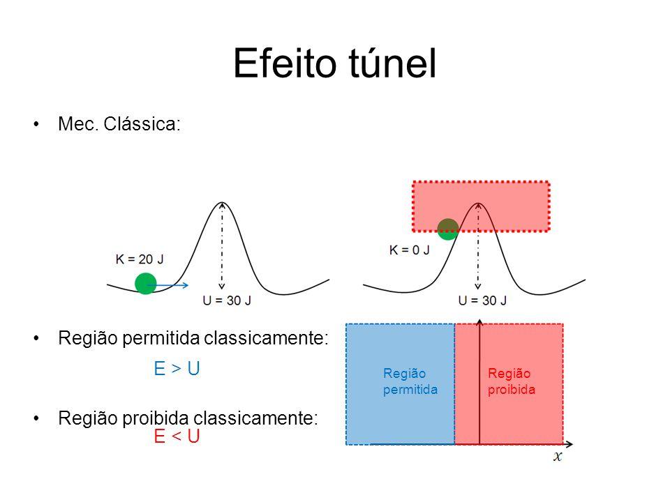 Efeito túnel Mec. Clássica: Região permitida classicamente: