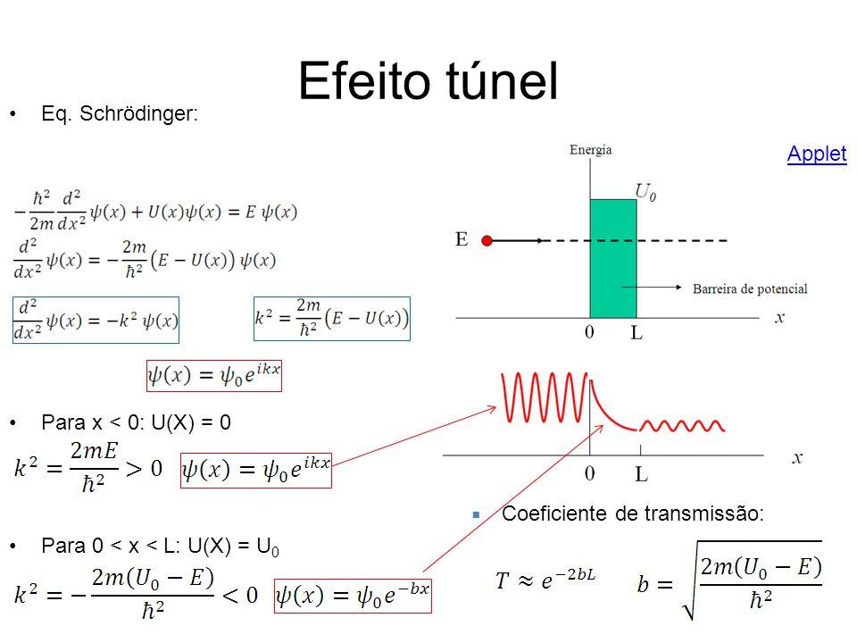 Efeito túnel Eq. Schrödinger: Applet Para x < 0: U(X) = 0