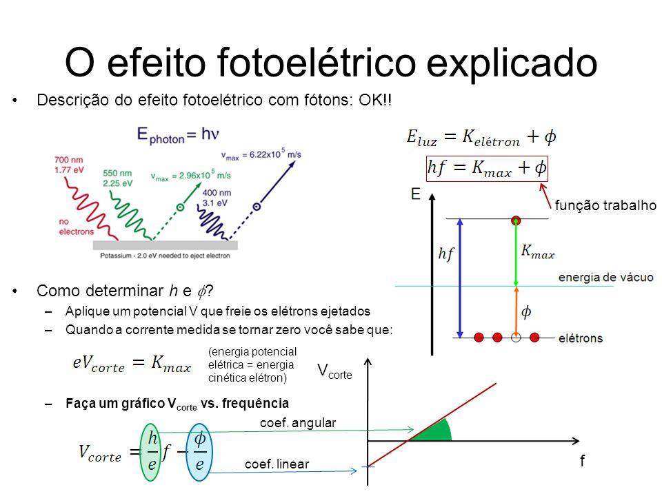 O efeito fotoelétrico explicado
