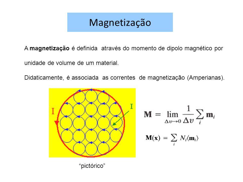 Magnetização A magnetização é definida através do momento de dipolo magnético por. unidade de volume de um material.
