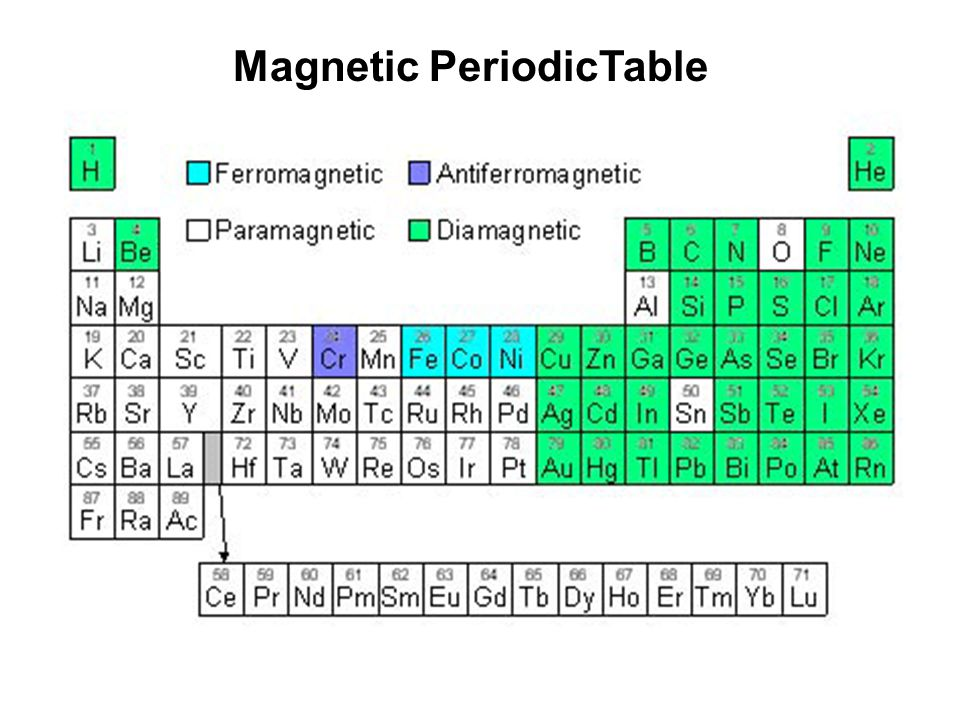 Magnetic PeriodicTable