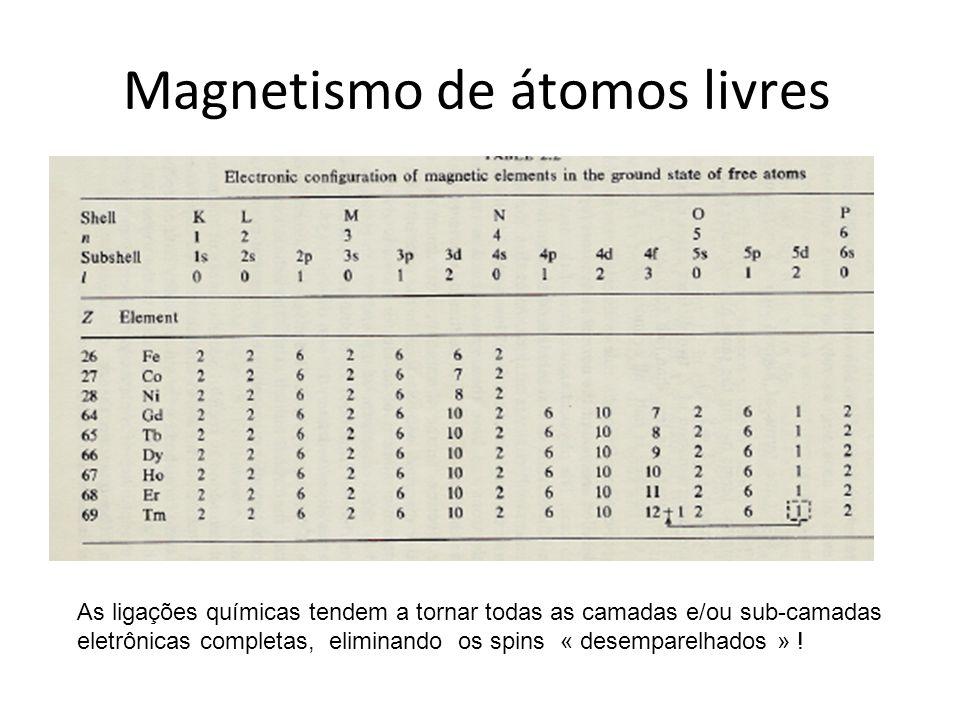 Magnetismo de átomos livres
