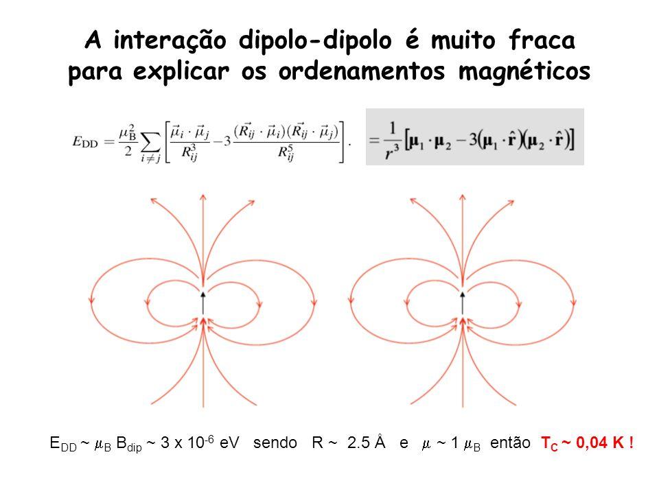 A interação dipolo-dipolo é muito fraca para explicar os ordenamentos magnéticos