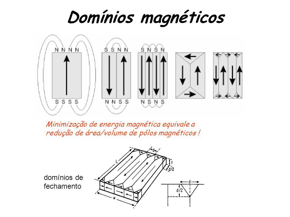Domínios magnéticos Minimização de energia magnética equivale a