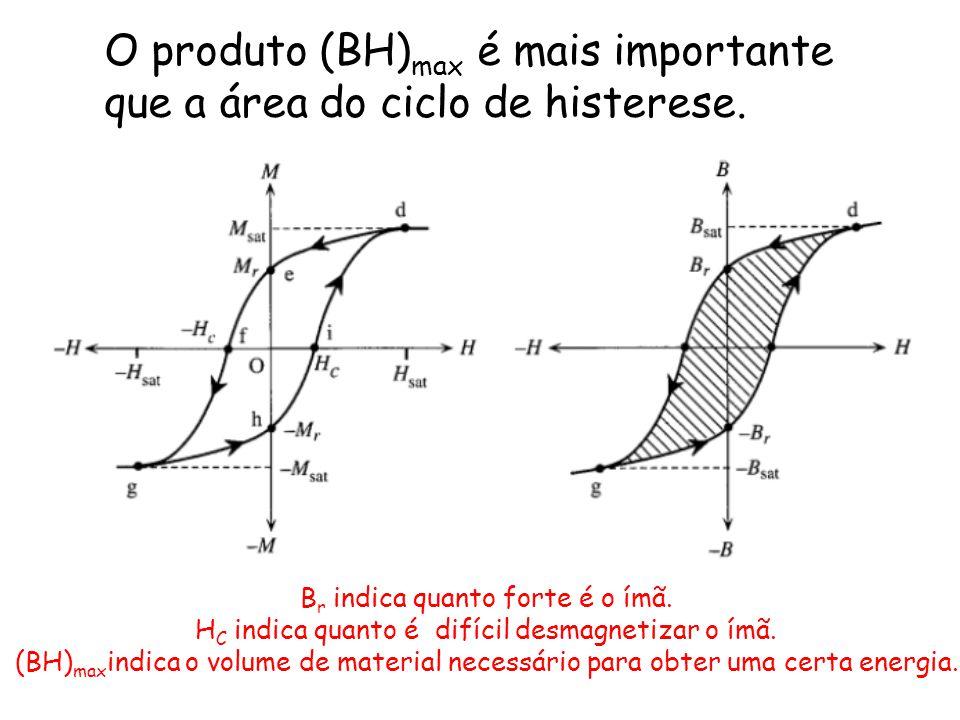O produto (BH)max é mais importante que a área do ciclo de histerese.