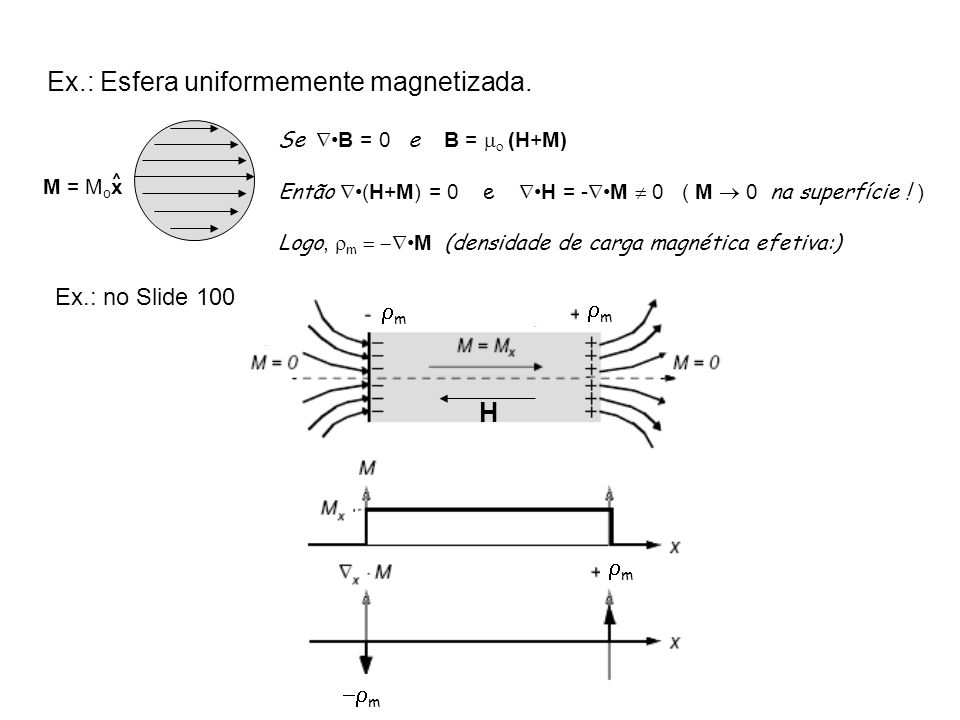 Ex.: Esfera uniformemente magnetizada.