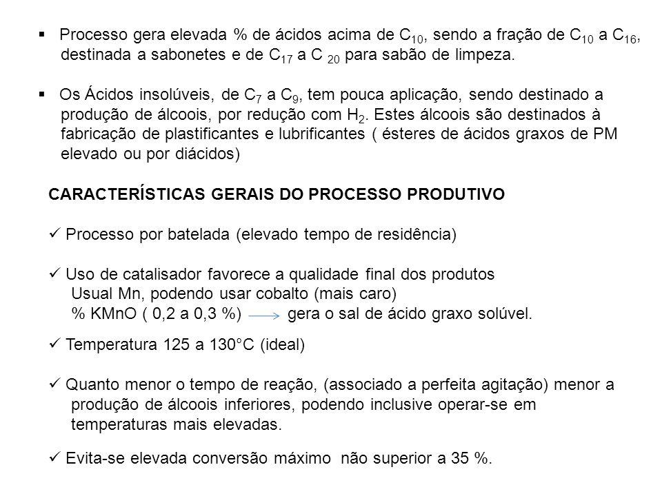 Processo gera elevada % de ácidos acima de C10, sendo a fração de C10 a C16,