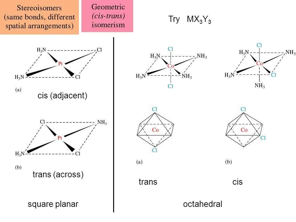 Try MX3Y3 cis (adjacent) trans (across) trans cis square planar octahedral
