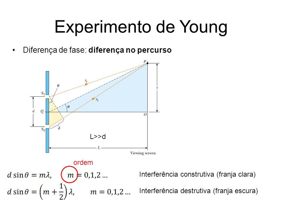 Experimento de Young Diferença de fase: diferença no percurso
