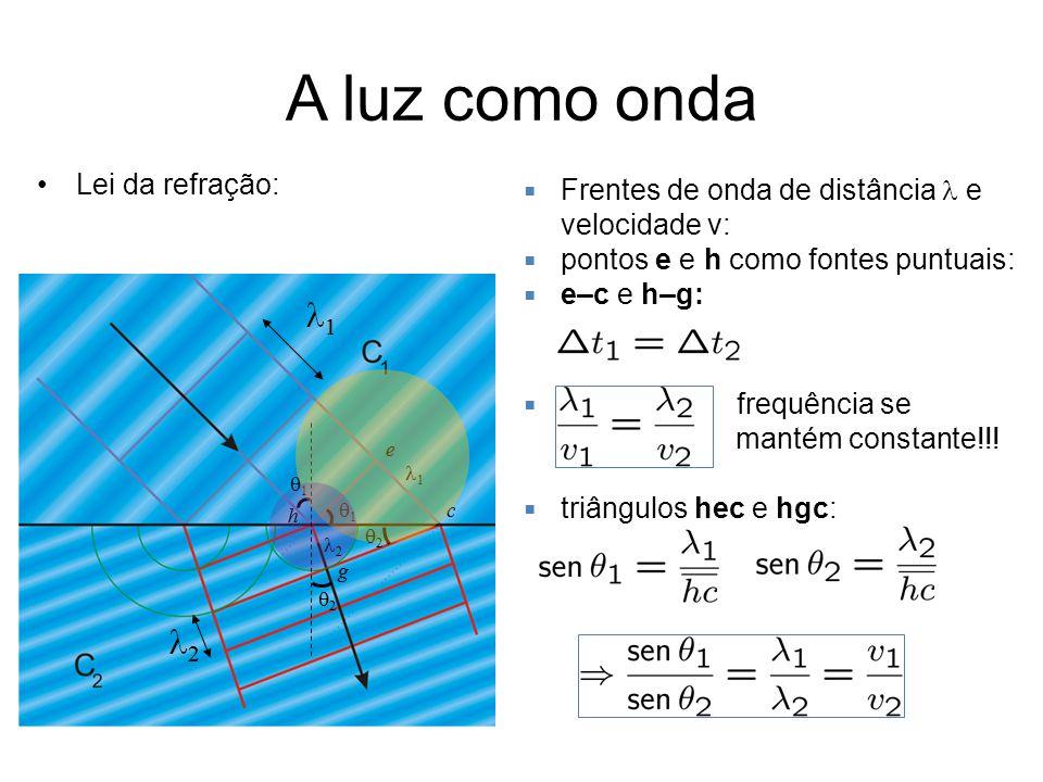 A luz como onda Lei da refração: