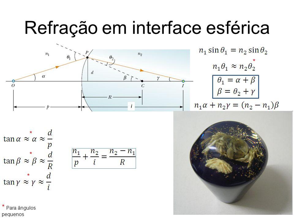 Refração em interface esférica