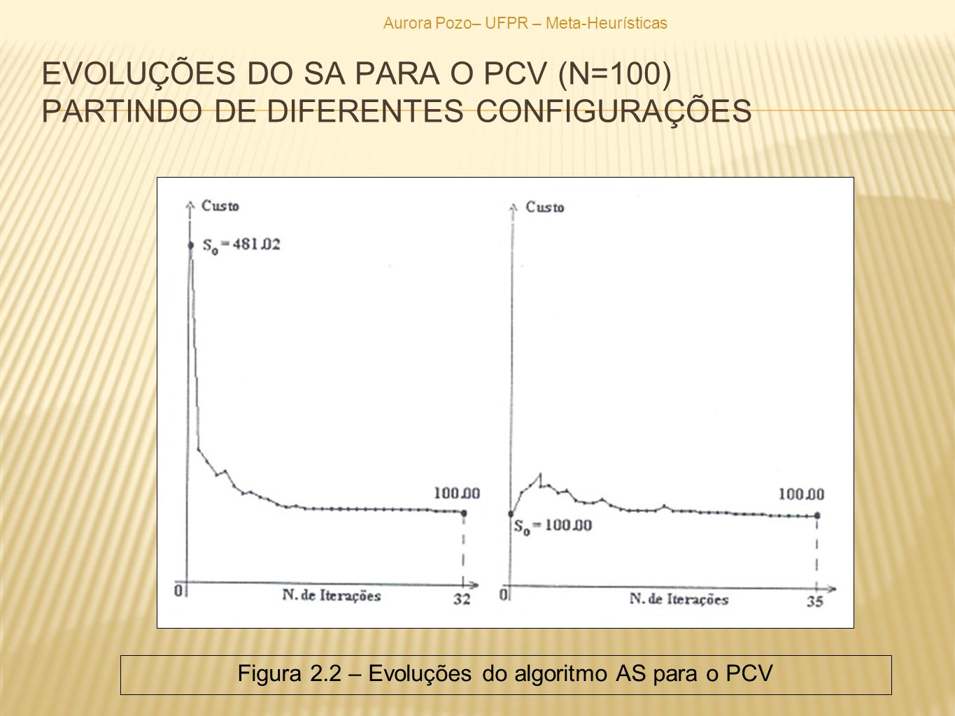 Figura 2.2 – Evoluções do algoritmo AS para o PCV