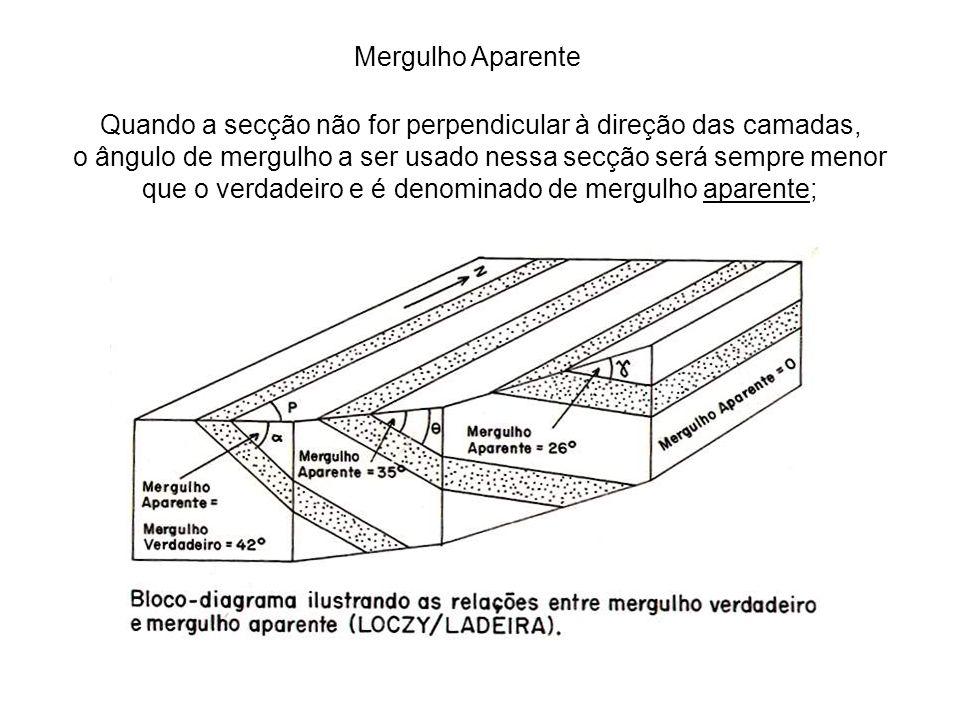 Quando a secção não for perpendicular à direção das camadas,