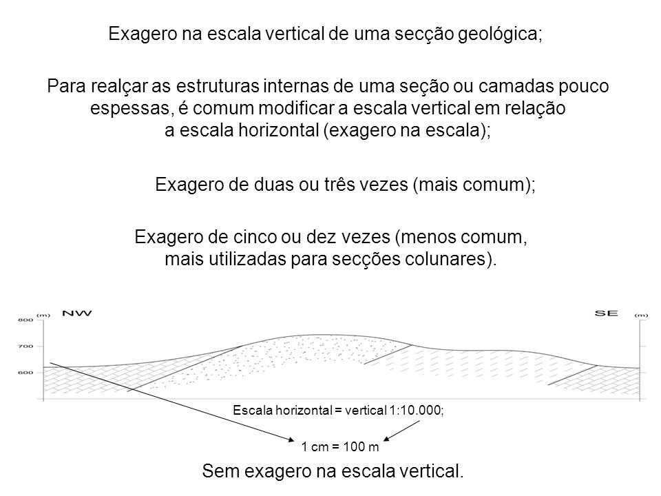 Exagero na escala vertical de uma secção geológica;