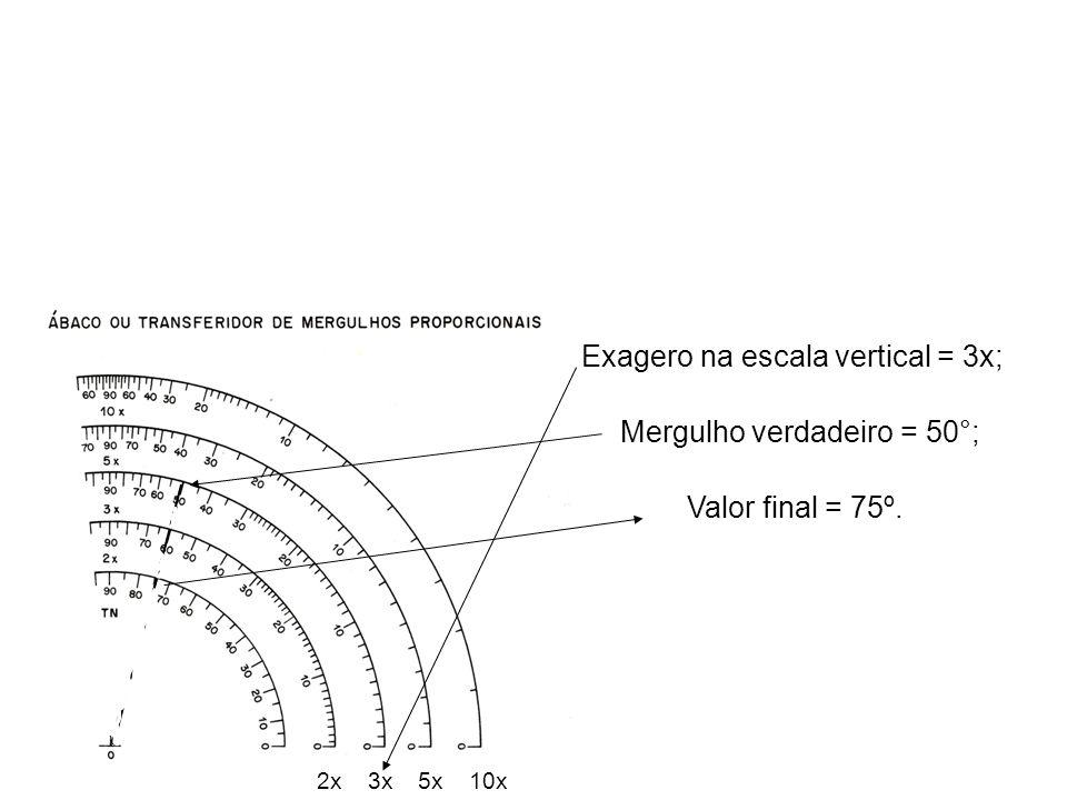 Exagero na escala vertical = 3x;