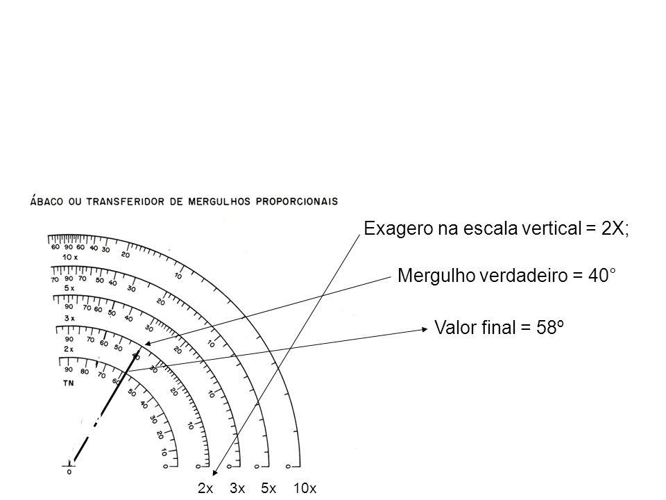 Exagero na escala vertical = 2X;