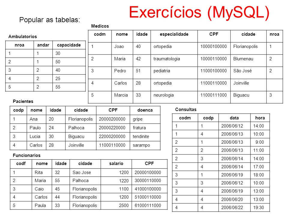 Exercícios (MySQL) Popular as tabelas: Medicos codm nome idade