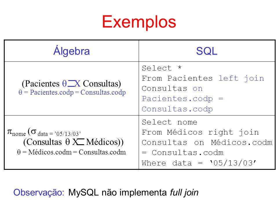 Exemplos Álgebra SQL  = Médicos.codm = Consultas.codm