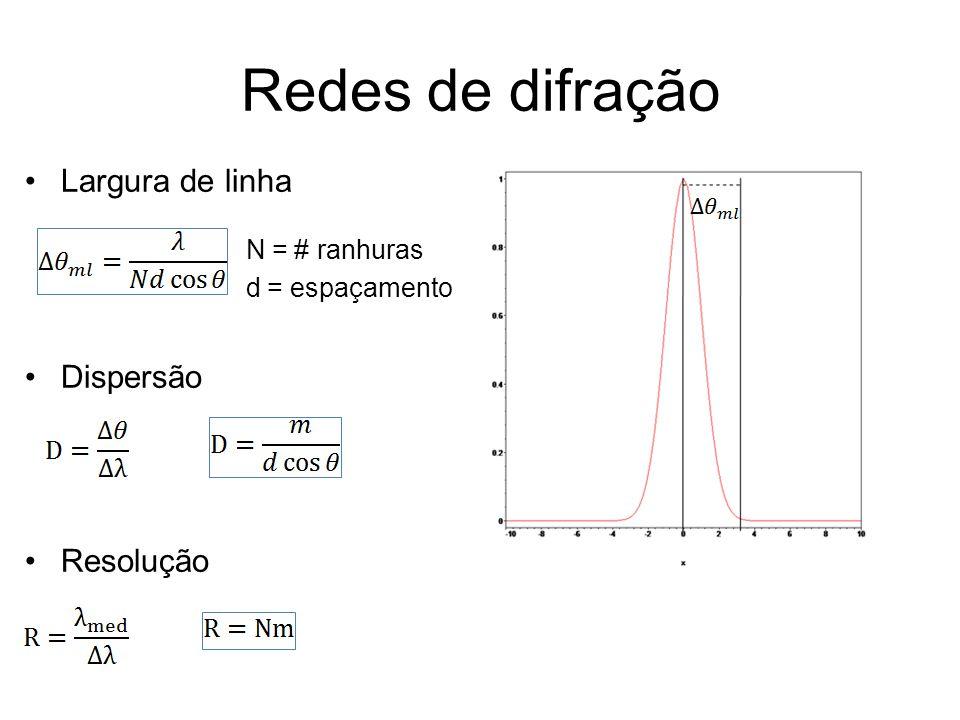 Redes de difração Largura de linha Dispersão Resolução N = # ranhuras