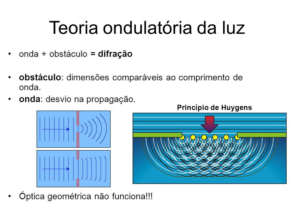 Teoria ondulatória da luz