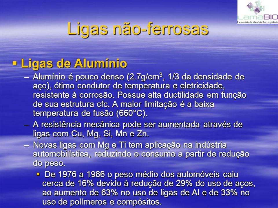 Ligas não-ferrosas Ligas de Alumínio