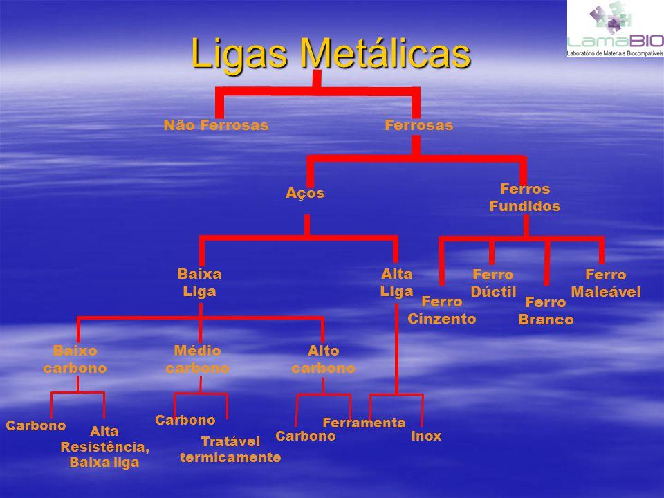 Ligas Metálicas Não Ferrosas Ferrosas Ferros Fundidos Aços Baixa Liga
