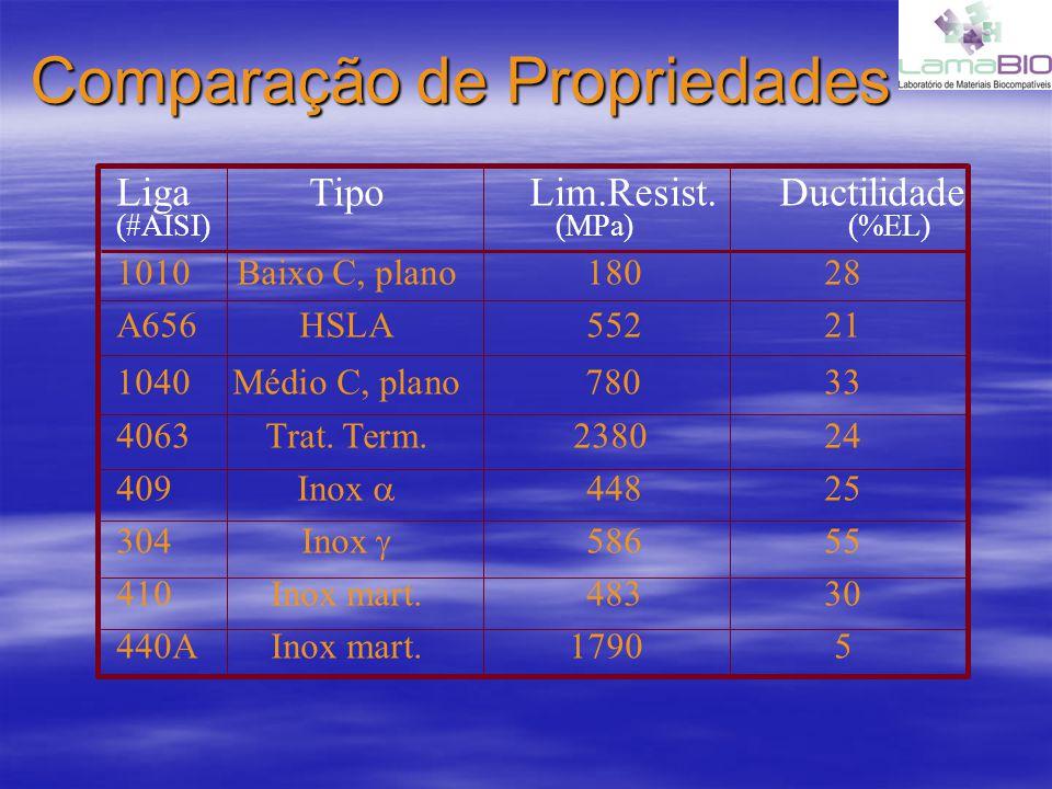 Comparação de Propriedades