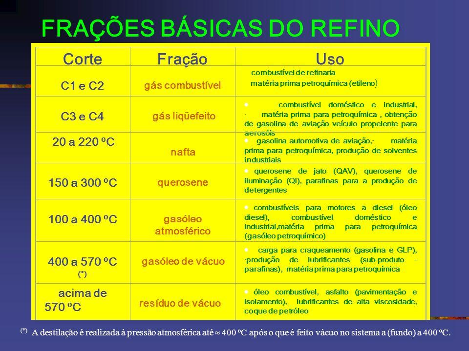 FRAÇÕES BÁSICAS DO REFINO