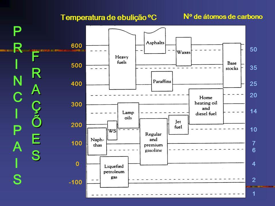 PRINCIPAIS FRAÇÕES Nº de átomos de carbono Temperatura de ebulição ºC