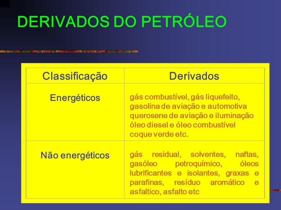 DERIVADOS DO PETRÓLEO Classificação Derivados Energéticos