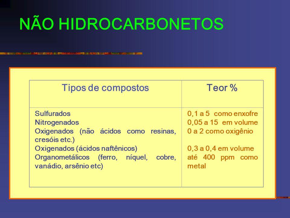 NÃO HIDROCARBONETOS Tipos de compostos Teor % Sulfurados Nitrogenados