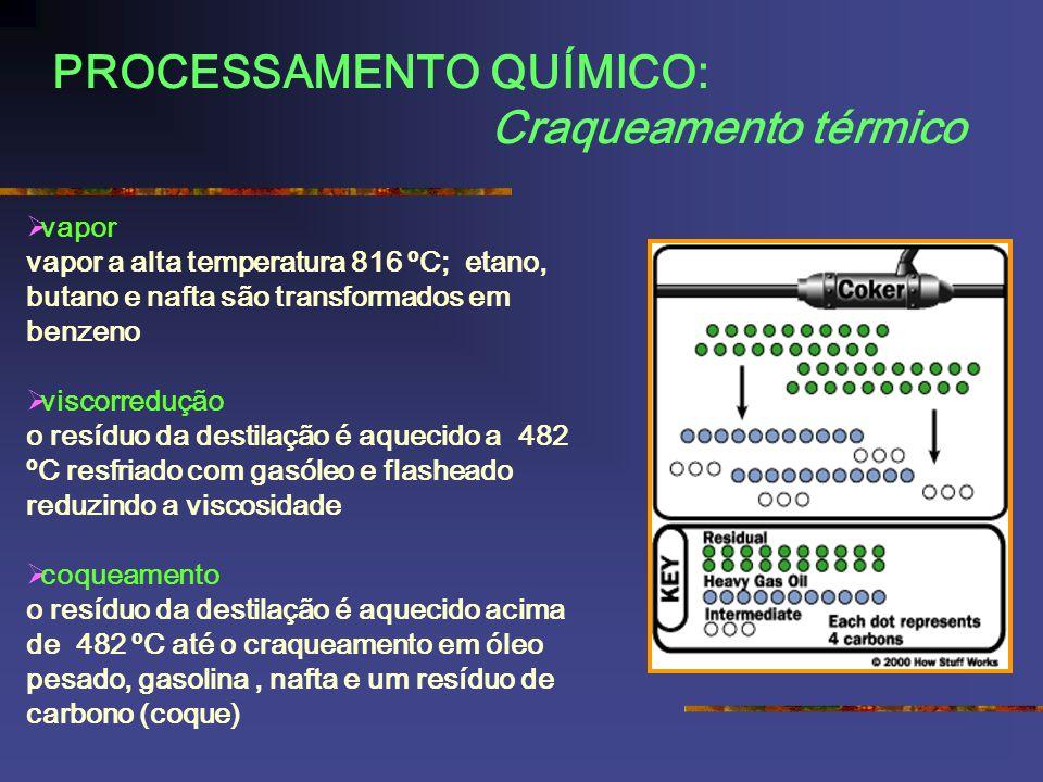 PROCESSAMENTO QUÍMICO: Craqueamento térmico