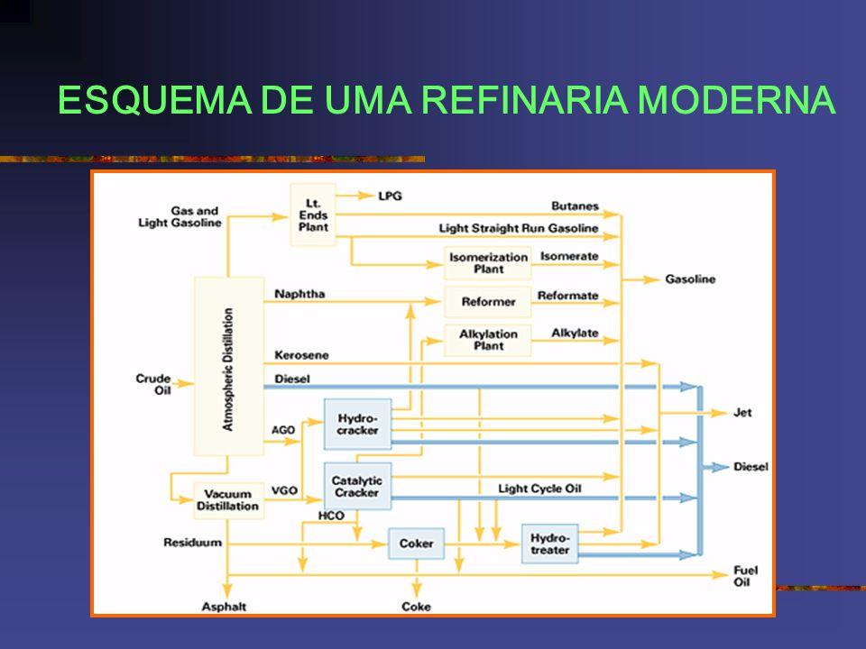 ESQUEMA DE UMA REFINARIA MODERNA