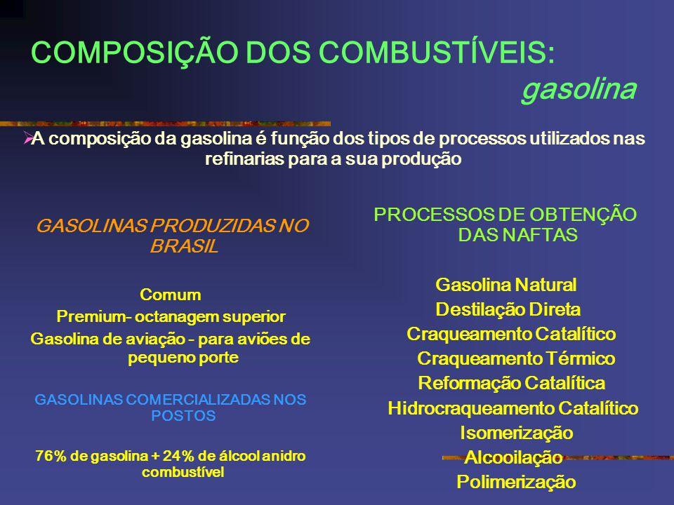 COMPOSIÇÃO DOS COMBUSTÍVEIS: gasolina