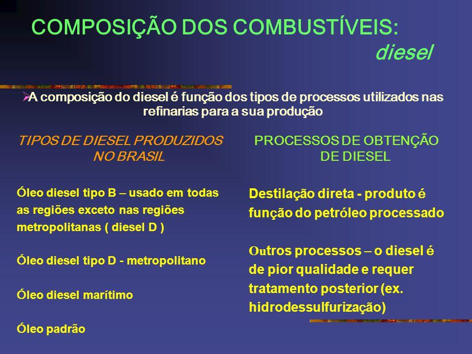 COMPOSIÇÃO DOS COMBUSTÍVEIS: diesel