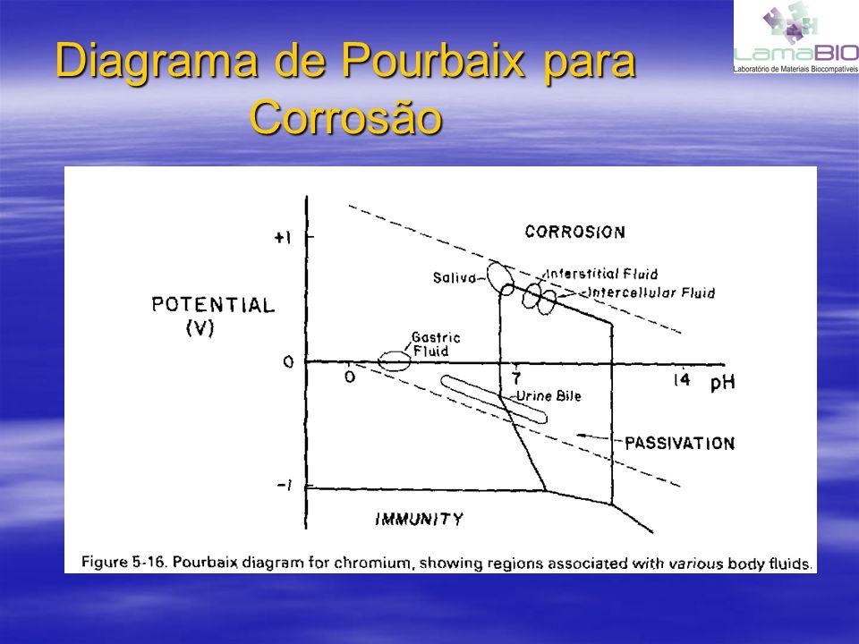 Diagrama de Pourbaix para Corrosão