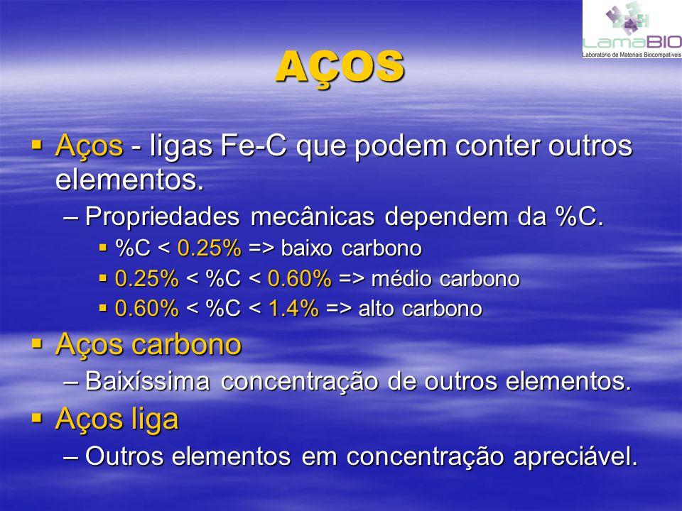 AÇOS Aços - ligas Fe-C que podem conter outros elementos. Aços carbono