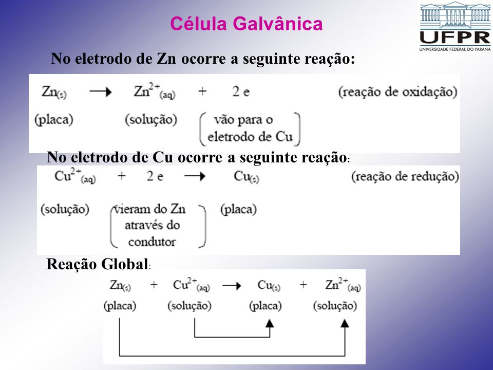 Célula Galvânica No eletrodo de Zn ocorre a seguinte reação: