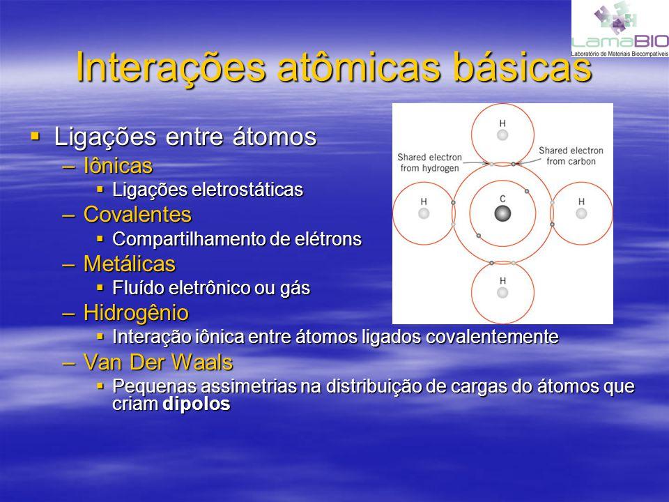 Interações atômicas básicas